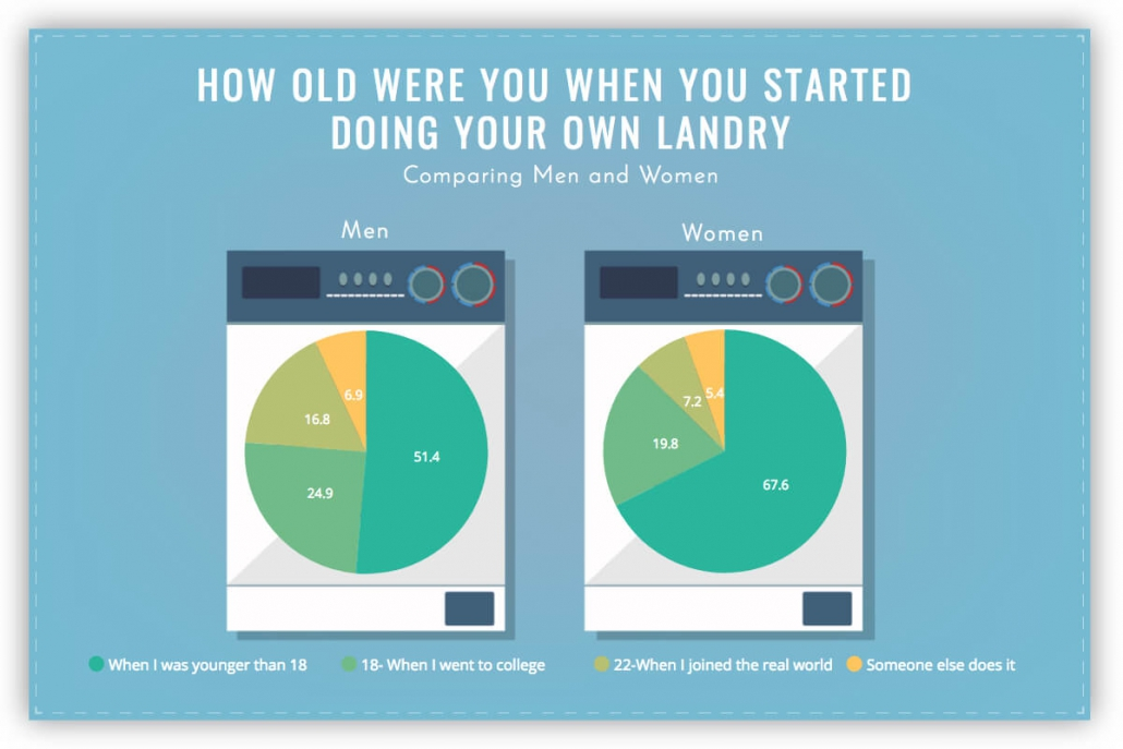 how old where you when you started doing your own laundry