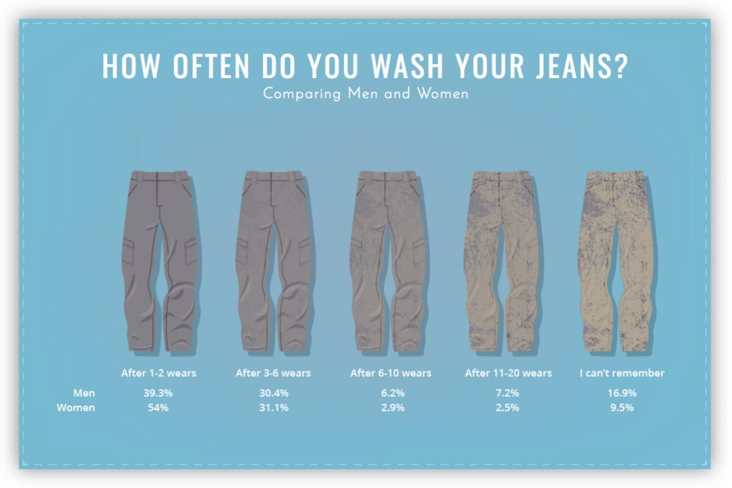 how often do you wash your jeans