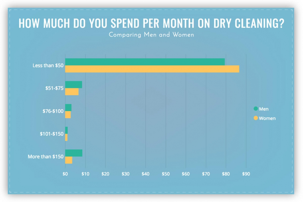 much much do you spend per month on dry cleaning